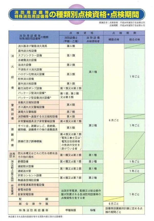 消防用設備等の種類別点検資格・点検期間